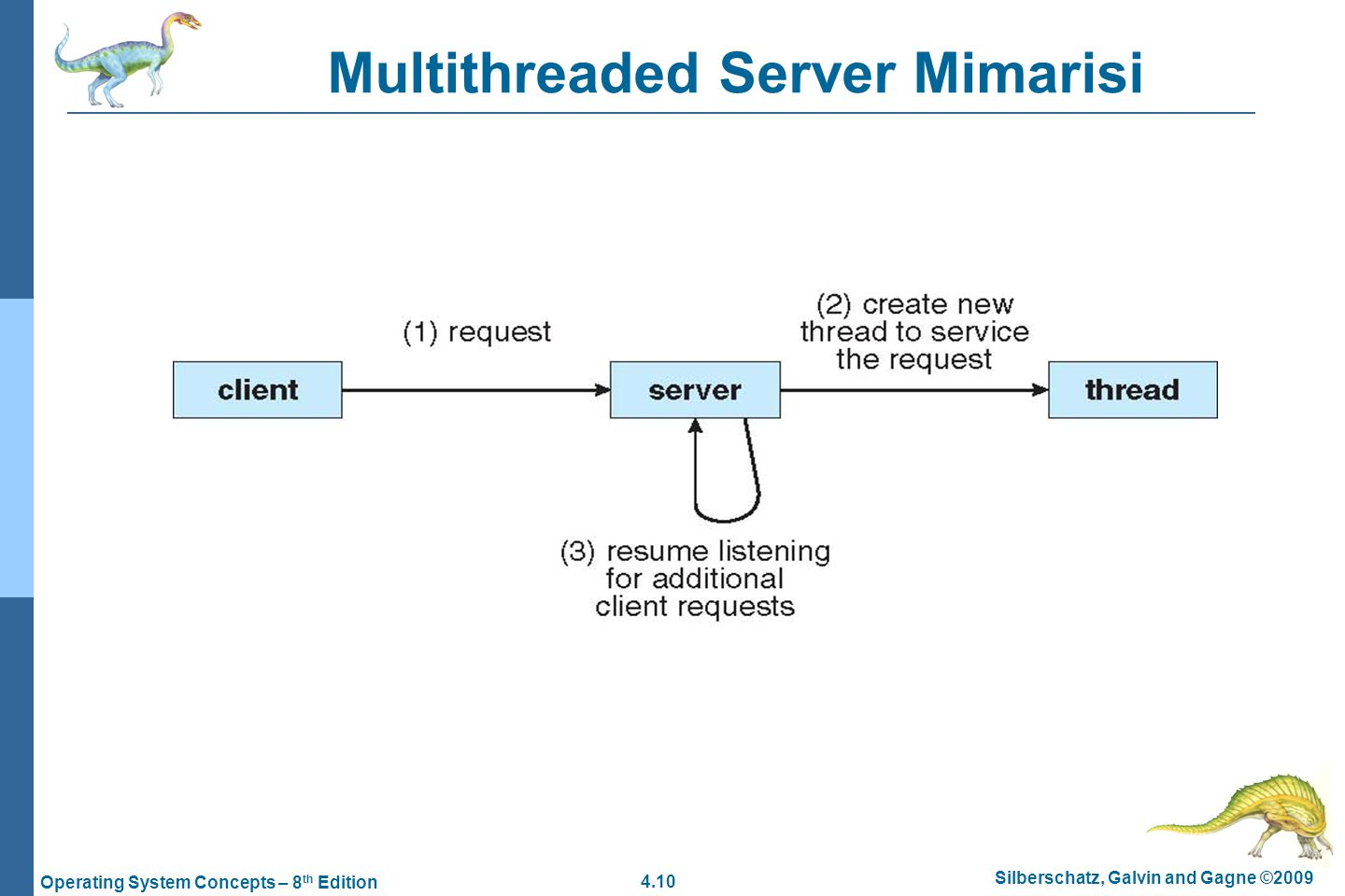 4.10 Silberschatz, Galvin and Gagne ©2009 Operating System Concepts – 8 th Edition Multithreaded Server Mimarisi