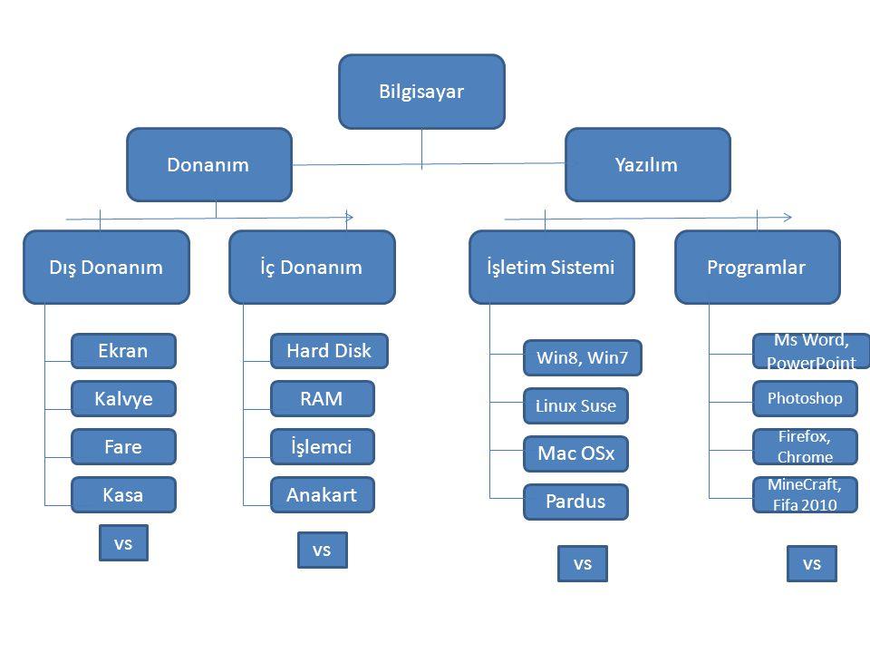 Dosya-Klasör Farkı Dosya: İçinde veri bulunan bilgi topluluğudur.