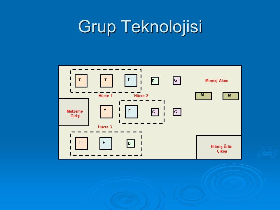 Grup Teknolojisi Hücre 3 TF G G Hücre 1 Hücre 2 Montaj Alanı M M T F D T T F Bitmiş Ürün Çıkışı D Malzeme Girişi G
