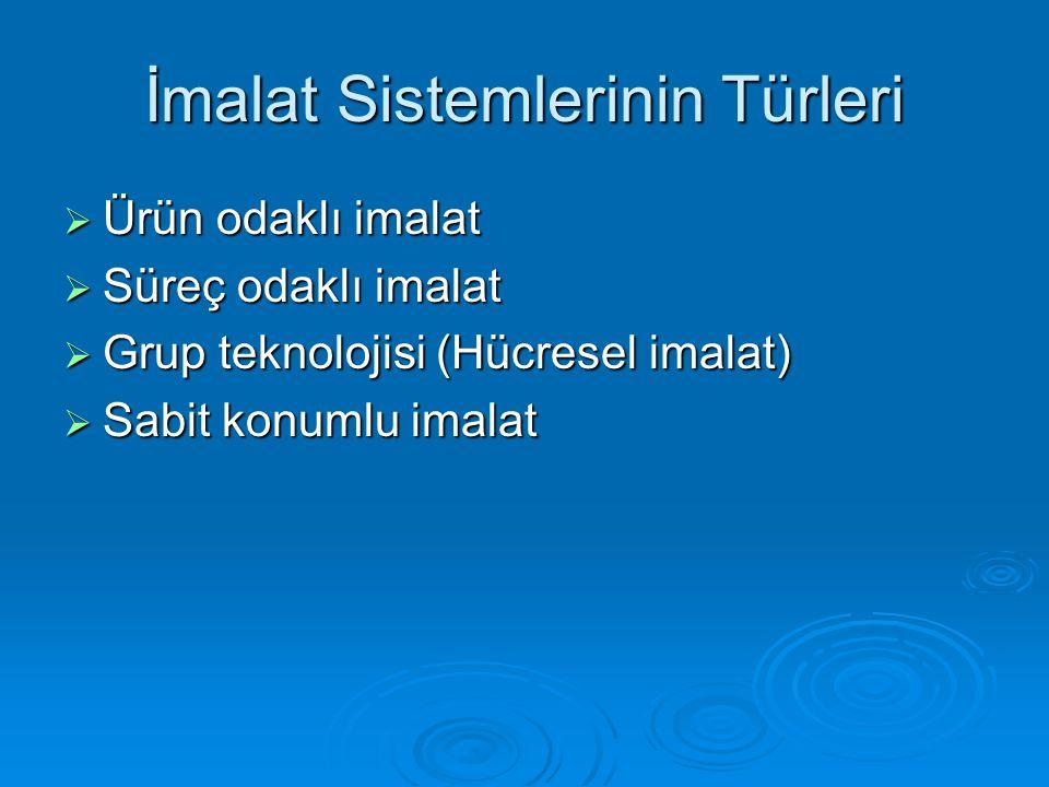 İmalat Sistemlerinin Türleri  Ürün odaklı imalat  Süreç odaklı imalat  Grup teknolojisi (Hücresel imalat)  Sabit konumlu imalat