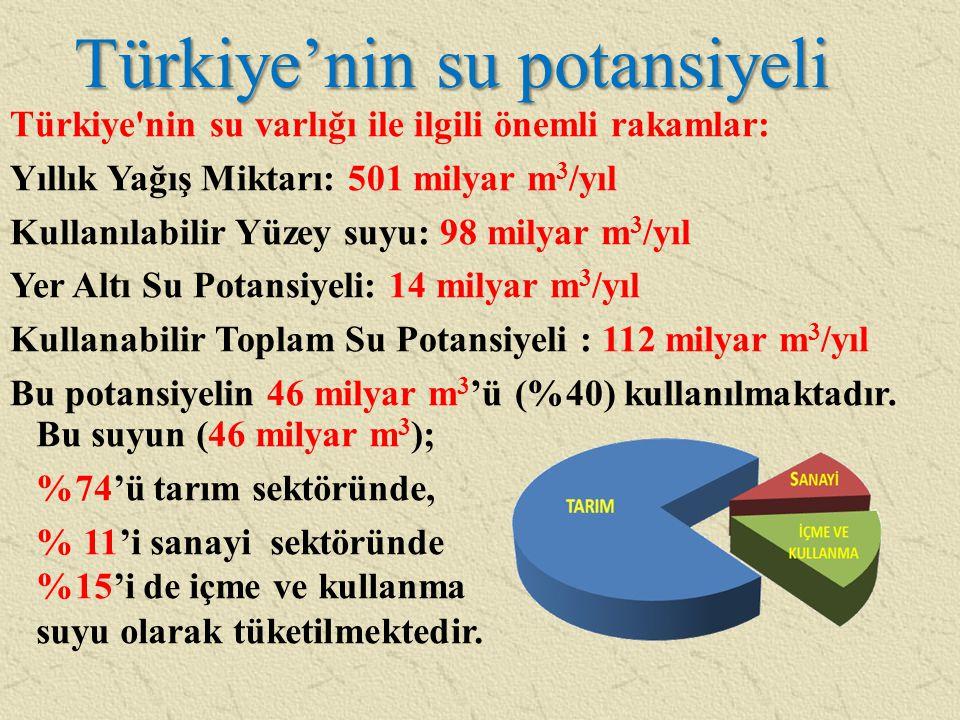 Türkiye'nin su potansiyeli Türkiye'nin su varlığı ile ilgili önemli rakamlar: Yıllık Yağış Miktarı: 501 milyar m 3 /yıl Kullanılabilir Yüzey suyu: 98