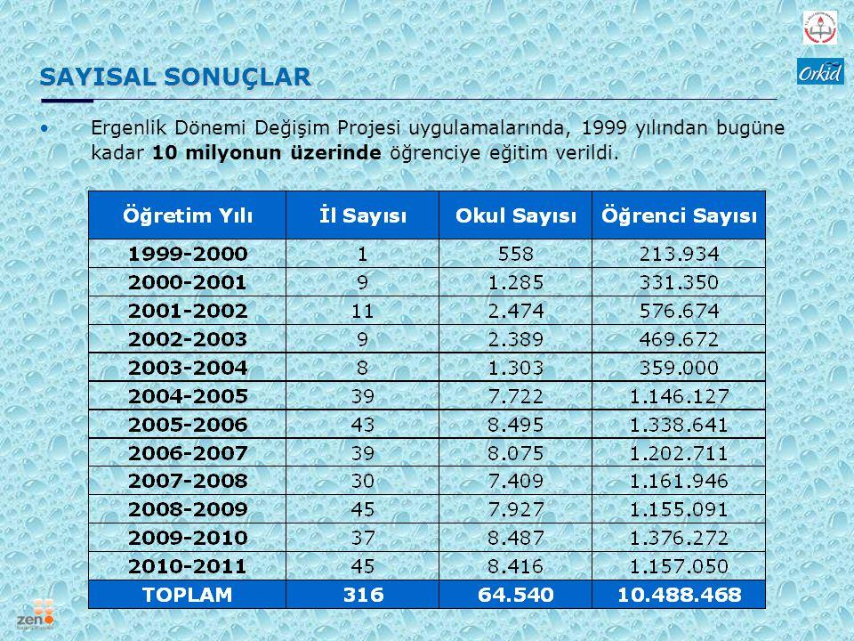 SAYISAL SONUÇLAR Ergenlik Dönemi Değişim Projesi uygulamalarında, 1999 yılından bugüne kadar 10 milyonun üzerinde öğrenciye eğitim verildi.