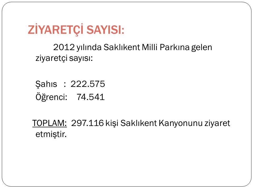 ZİYARETÇİ SAYISI: 2012 yılında Saklıkent Milli Parkına gelen ziyaretçi sayısı: Şahıs : 222.575 Öğrenci: 74.541 TOPLAM: 297.116 kişi Saklıkent Kanyonunu ziyaret etmiştir.