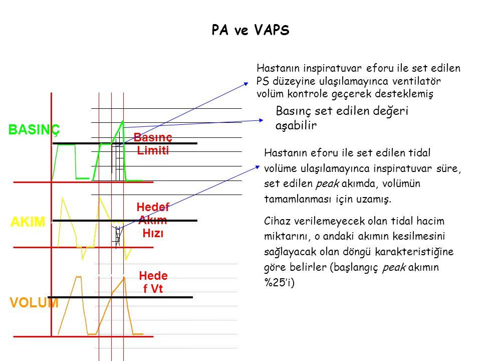 BASINÇ AKIM VOLUM PA ve VAPS Hede f Vt Hedef Akım Hızı Basınç Limiti Hastanın inspiratuvar eforu ile set edilen PS düzeyine ulaşılamayınca ventilatör volüm kontrole geçerek desteklemiş Basınç set edilen değeri aşabilir Hastanın eforu ile set edilen tidal volüme ulaşılamayınca inspiratuvar süre, set edilen peak akımda, volümün tamamlanması için uzamış.