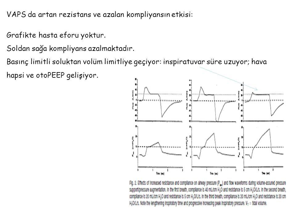 VAPS da artan rezistans ve azalan kompliyansın etkisi: Grafikte hasta eforu yoktur.