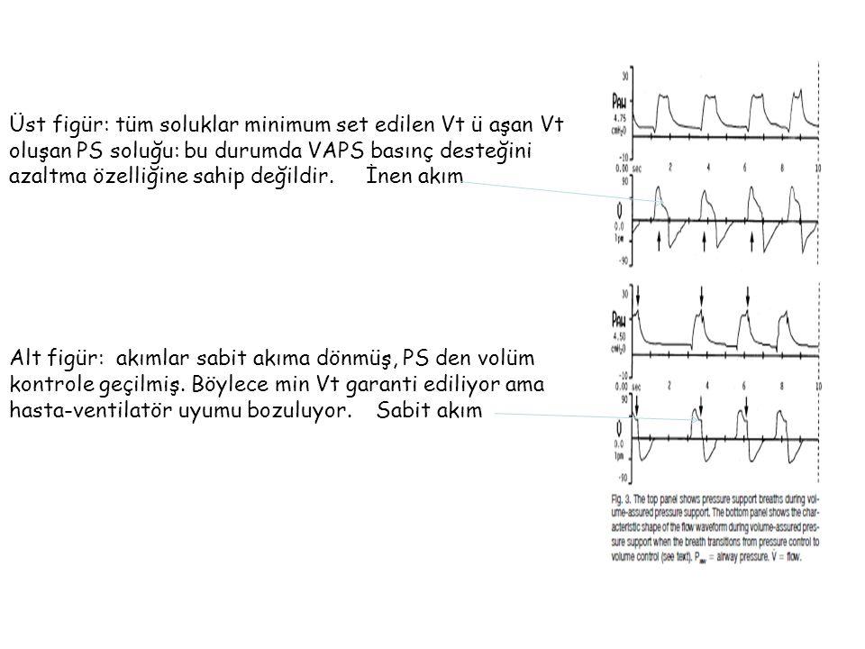 Üst figür: tüm soluklar minimum set edilen Vt ü aşan Vt oluşan PS soluğu: bu durumda VAPS basınç desteğini azaltma özelliğine sahip değildir.