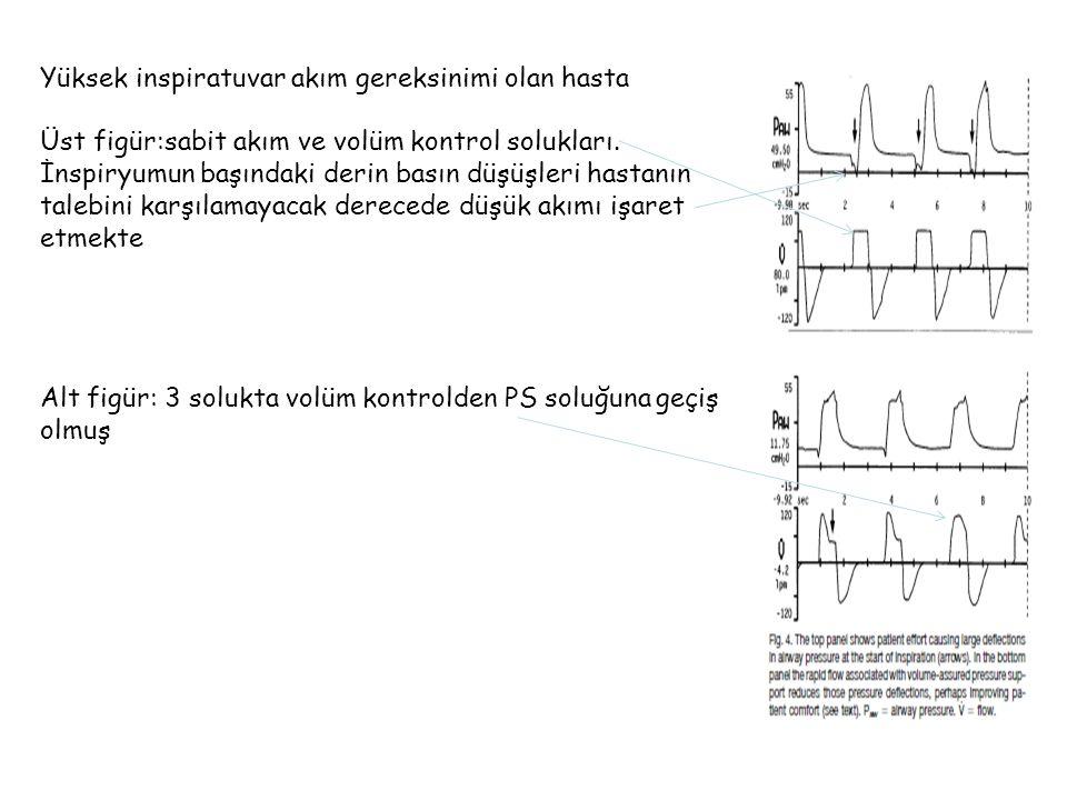 Yüksek inspiratuvar akım gereksinimi olan hasta Üst figür:sabit akım ve volüm kontrol solukları.
