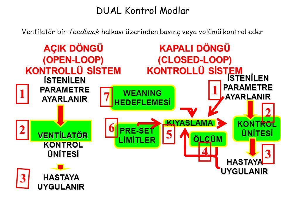 DUAL Kontrol Modlar Ventilatör bir feedback halkası üzerinden basınç veya volümü kontrol eder İSTENİLEN PARAMETRE AYARLANIR KONTROL ÜNİTESİ VENTİLATÖRKONTROLÜNİTESİ HASTAYA UYGULANIR KIYASLAMA KAPALI DÖNGÜ (CLOSED-LOOP) KONTROLLÜ SİSTEM AÇIK DÖNGÜ (OPEN-LOOP) KONTROLLÜ SİSTEM İSTENİLEN PARAMETRE AYARLANIR 1 2 3 ÖLÇÜM PRE-SET LİMİTLER WEANING HEDEFLEMESİ 1 4 5 6 7 HASTAYA UYGULANIR 2 3