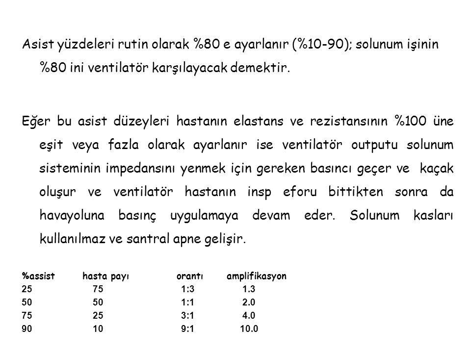 Asist yüzdeleri rutin olarak %80 e ayarlanır (%10-90); solunum işinin %80 ini ventilatör karşılayacak demektir.