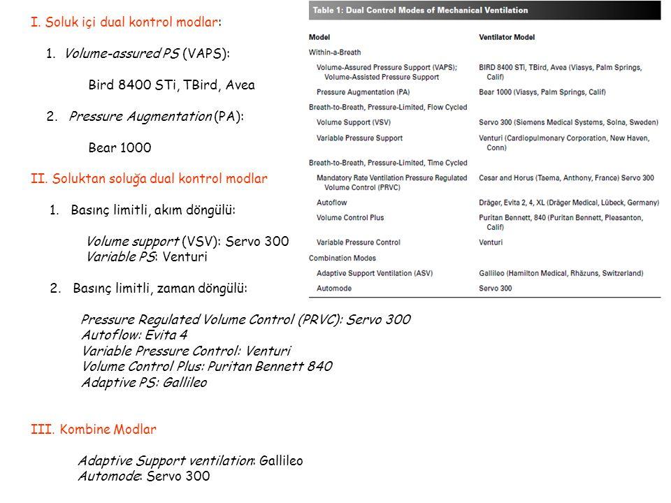 I.Soluk içi dual kontrol modlar: 1. Volume-assured PS (VAPS): Bird 8400 STi, TBird, Avea 2.