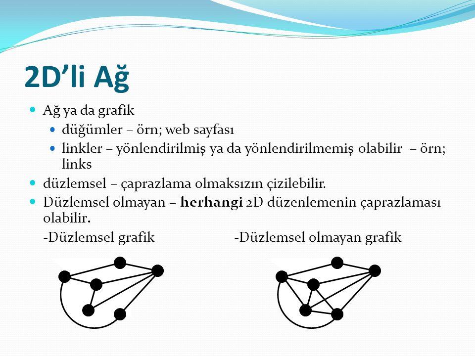 2D'li Ağ Ağ ya da grafik düğümler – örn; web sayfası linkler – yönlendirilmiş ya da yönlendirilmemiş olabilir – örn; links düzlemsel – çaprazlama olmaksızın çizilebilir.