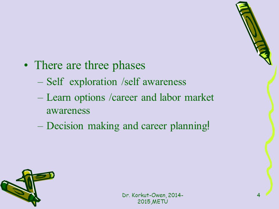 There are three phases –Self exploration /self awareness –Learn options /career and labor market awareness –Decision making and career planning .