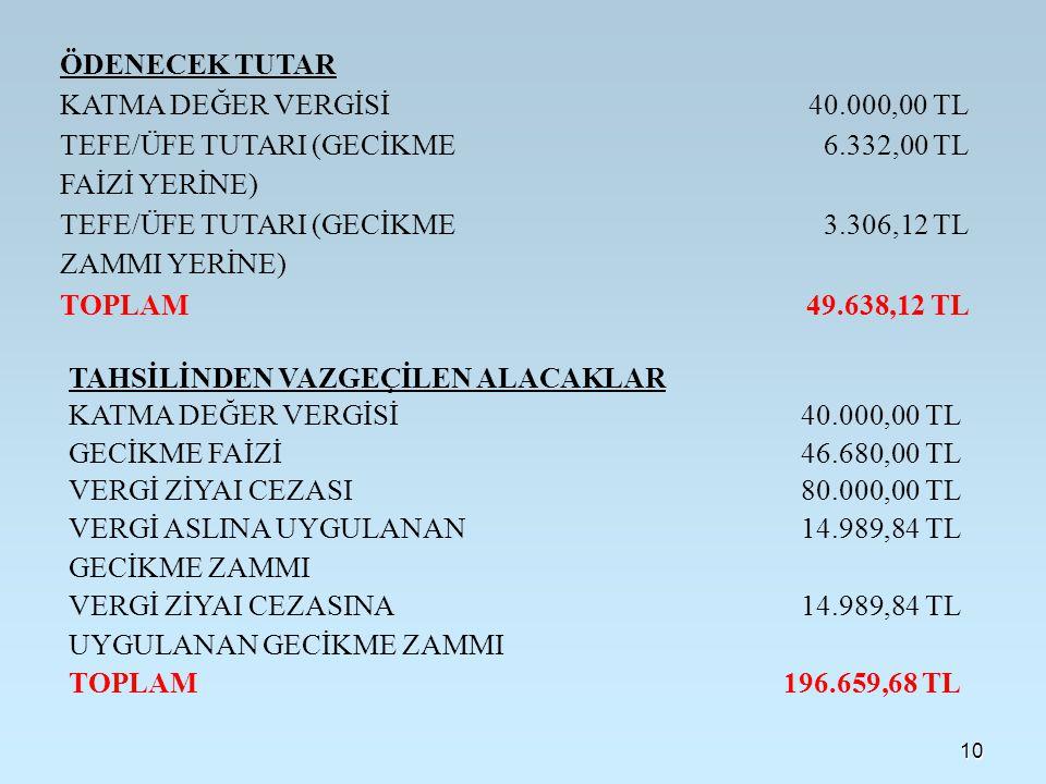 10 ÖDENECEK TUTAR KATMA DEĞER VERGİSİ40.000,00 TL TEFE/ÜFE TUTARI (GECİKME FAİZİ YERİNE) 6.332,00 TL TEFE/ÜFE TUTARI (GECİKME ZAMMI YERİNE) 3.306,12 TL TOPLAM49.638,12 TL TAHSİLİNDEN VAZGEÇİLEN ALACAKLAR KATMA DEĞER VERGİSİ40.000,00 TL GECİKME FAİZİ46.680,00 TL VERGİ ZİYAI CEZASI80.000,00 TL VERGİ ASLINA UYGULANAN GECİKME ZAMMI 14.989,84 TL VERGİ ZİYAI CEZASINA UYGULANAN GECİKME ZAMMI 14.989,84 TL TOPLAM196.659,68 TL