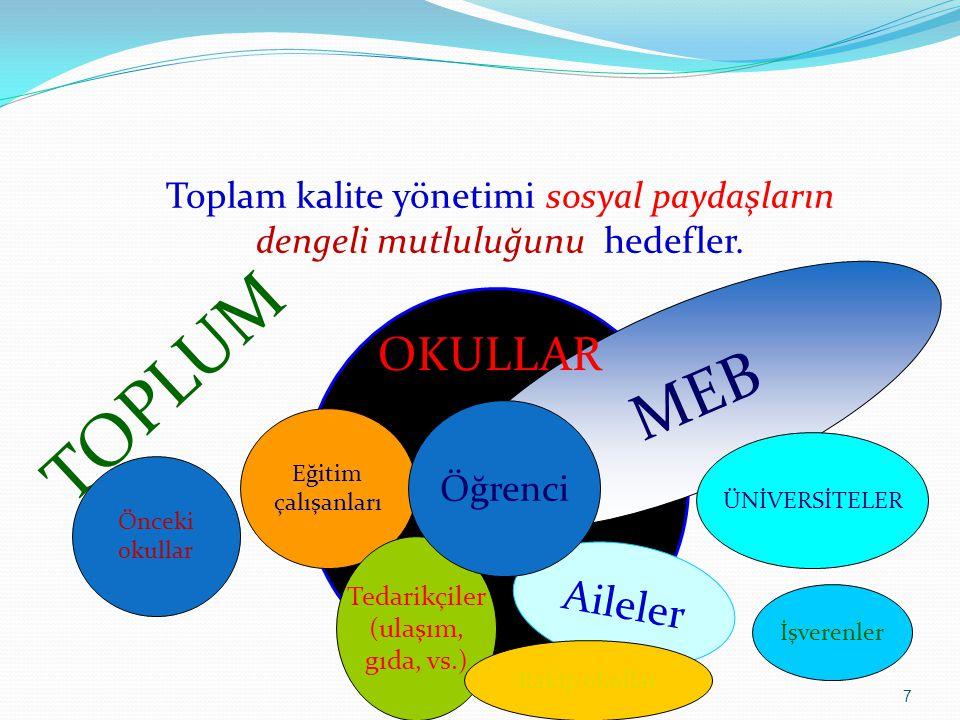 28 Şekilde de görüldüğü üzere EFQM Mükemmellik modeli;beşi girdi kriterlerini, dördü sonuç kriterleri olmak üzere dokuz Ana kriterden oluşan ve zorunluluk içermeyen bir modeldir.