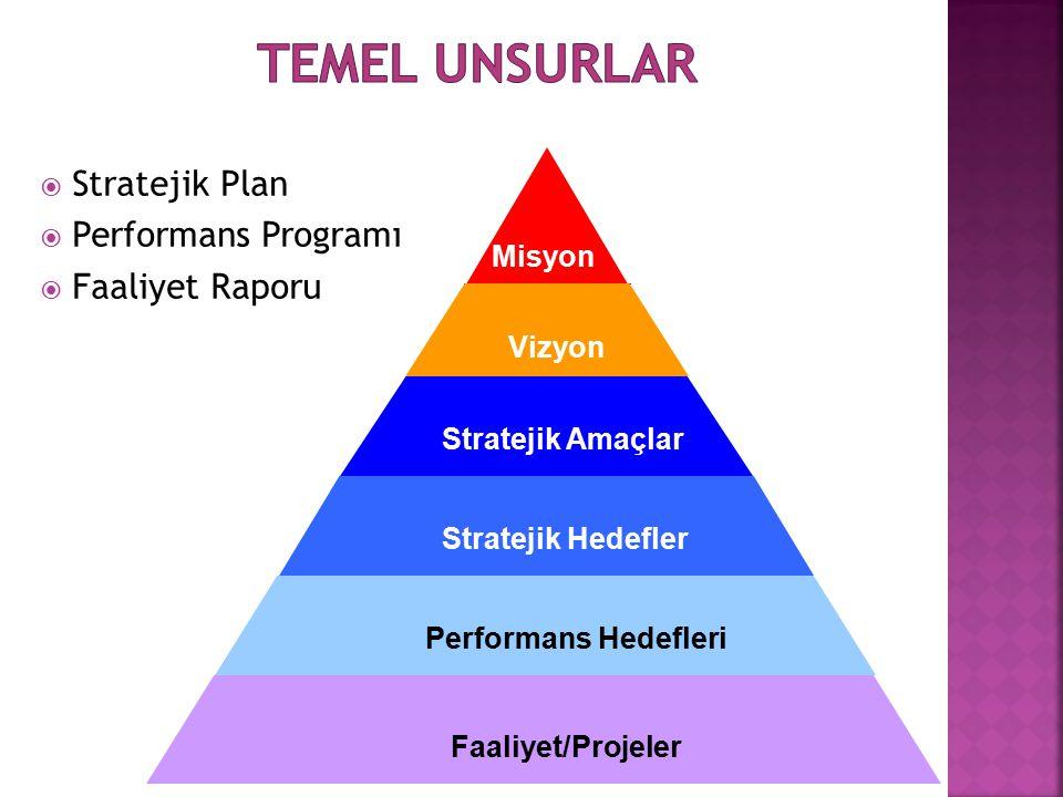  Stratejik Plan  Performans Programı  Faaliyet Raporu Misyon Vizyon Stratejik Amaçlar Stratejik Hedefler Performans Hedefleri Faaliyet/Projeler