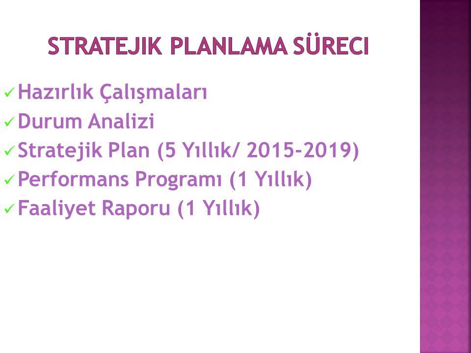 Hazırlık Çalışmaları Durum Analizi Stratejik Plan (5 Yıllık/ 2015-2019) Performans Programı (1 Yıllık) Faaliyet Raporu (1 Yıllık) 20