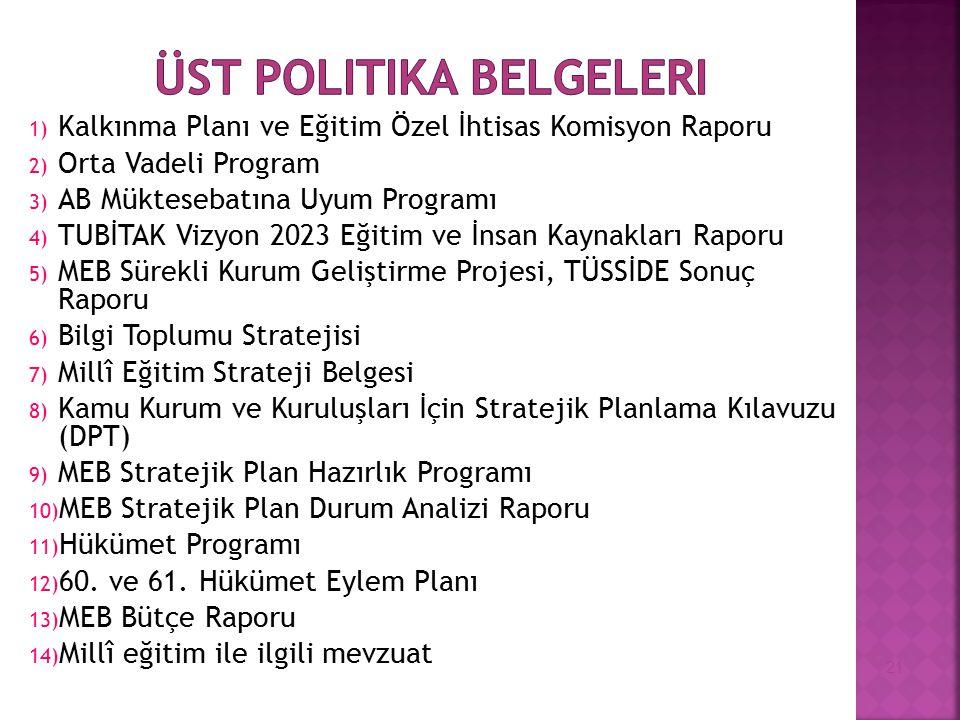 1) Kalkınma Planı ve Eğitim Özel İhtisas Komisyon Raporu 2) Orta Vadeli Program 3) AB Müktesebatına Uyum Programı 4) TUBİTAK Vizyon 2023 Eğitim ve İns