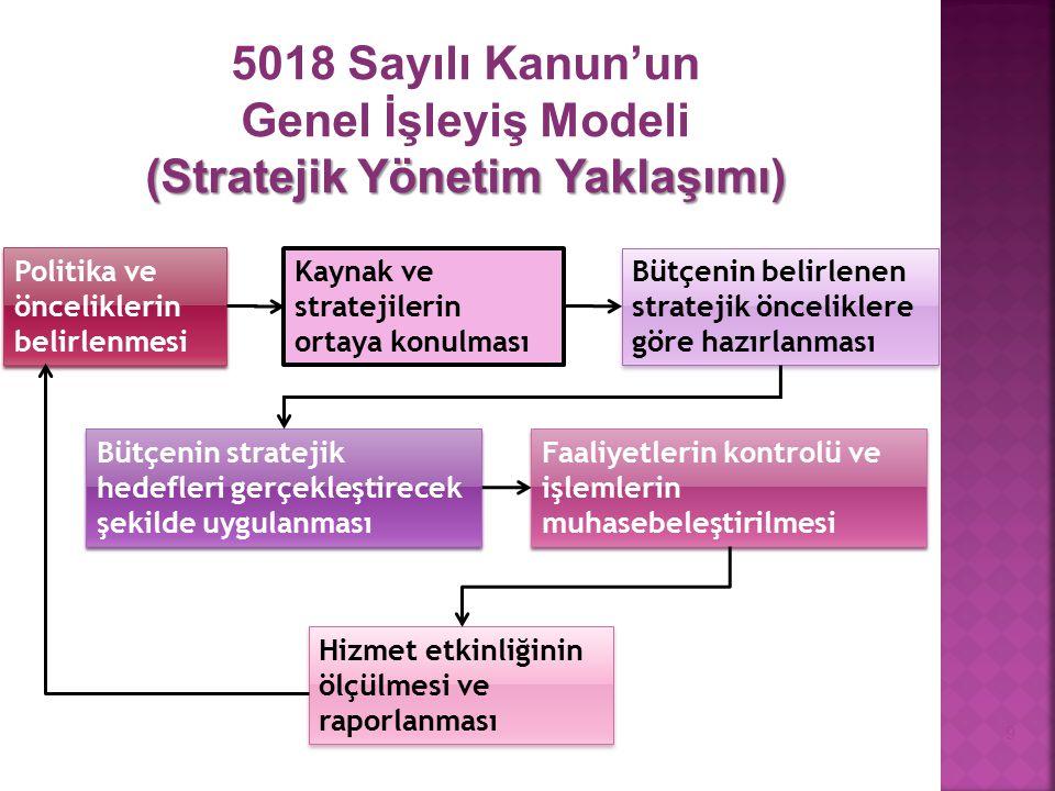 Politika ve önceliklerin belirlenmesi Kaynak ve stratejilerin ortaya konulması Bütçenin belirlenen stratejik önceliklere göre hazırlanması Bütçenin st