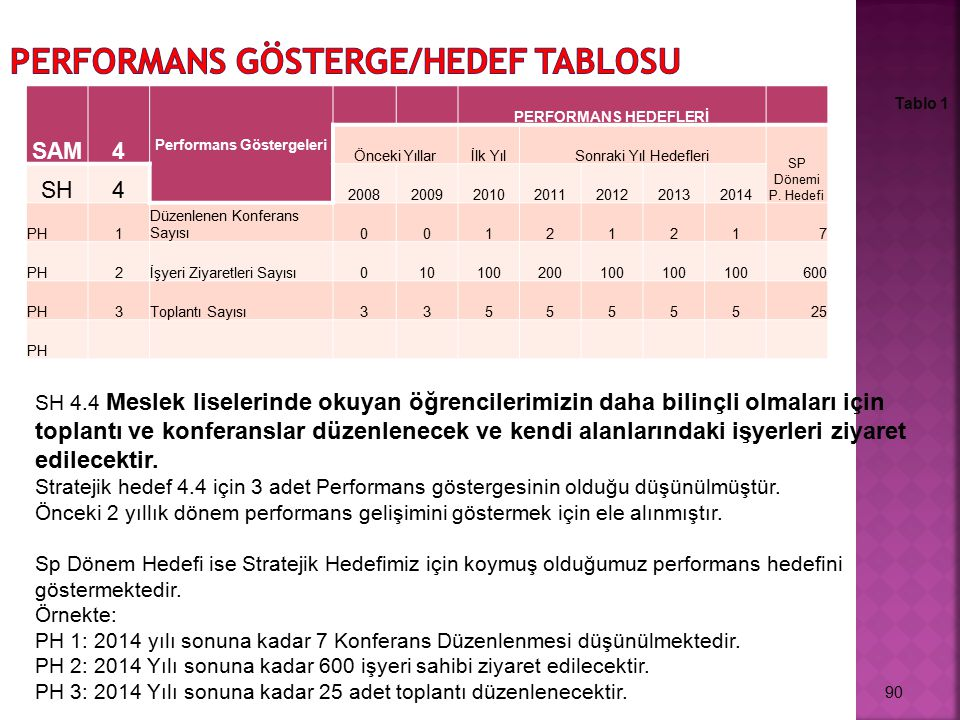 SAM4 Performans Göstergeleri PERFORMANS HEDEFLERİ Önceki Yıllarİlk YılSonraki Yıl Hedefleri SP Dönemi P. Hedefi SH4 2008200920102011201220132014 PH1 D