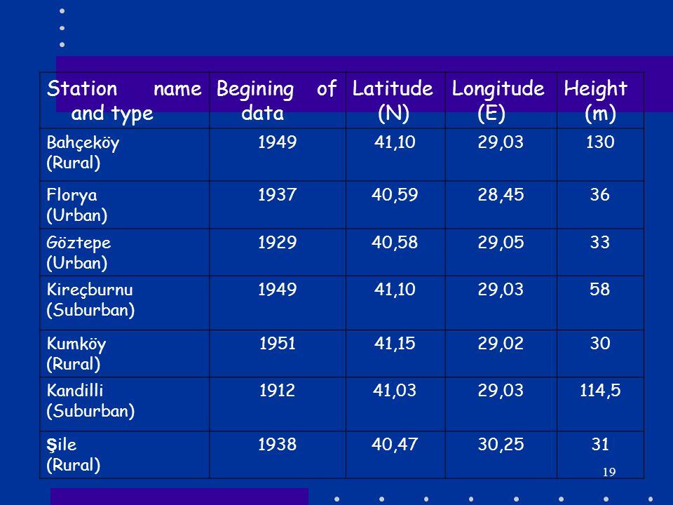 19 Station name and type Begining of data Latitude (N) Longitude (E) Height (m) Bahçeköy (Rural) 194941,1029,03130 Florya (Urban) 193740,5928,4536 Göz