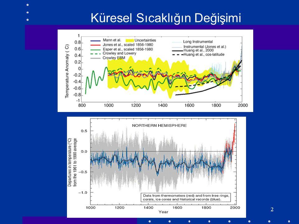 2 Küresel Sıcaklığın Değişimi