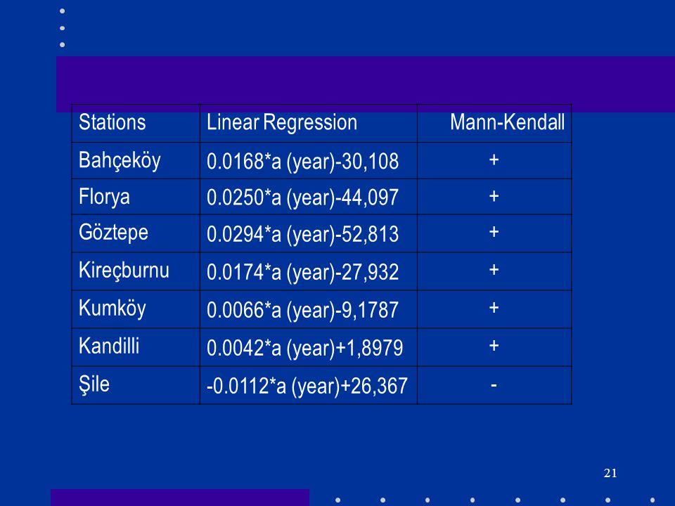 21 StationsLinear Regression Mann-Kendall Bahçeköy 0.0168*a (year)-30,108 + Florya 0.0250*a (year)-44,097 + Göztepe 0.0294*a (year)-52,813 + Kireçburn
