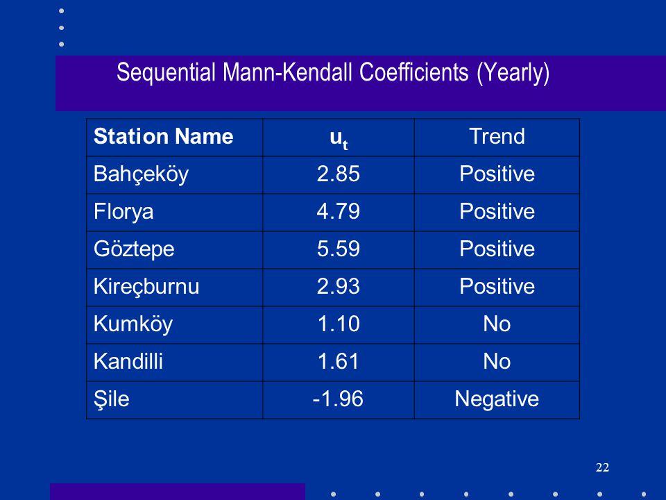 22 Sequential Mann-Kendall Coefficients (Yearly) Station Nameutut Trend Bahçeköy2.85Positive Florya4.79Positive Göztepe5.59Positive Kireçburnu2.93Posi