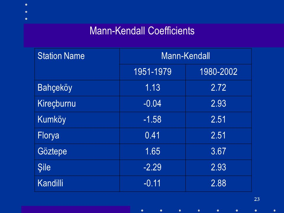 24 Sequential Mann-Kendall results