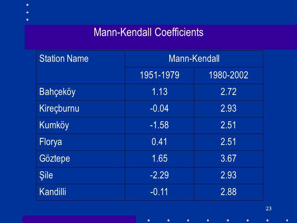 23 Mann-Kendall Coefficients Station NameMann-Kendall 1951-19791980-2002 Bahçeköy1.132.72 Kireçburnu-0.042.93 Kumköy-1.582.51 Florya0.412.51 Göztepe1.