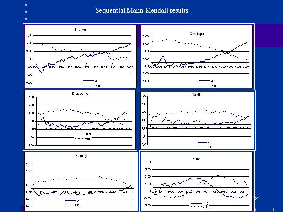 25 Sequential Mann-Kendall of ΔT u-r ( for minimum temperature)