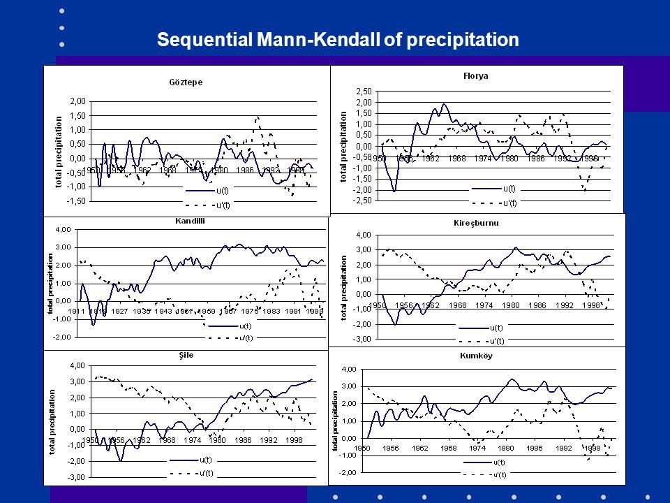 27 Sequential Mann-Kendall of precipitation