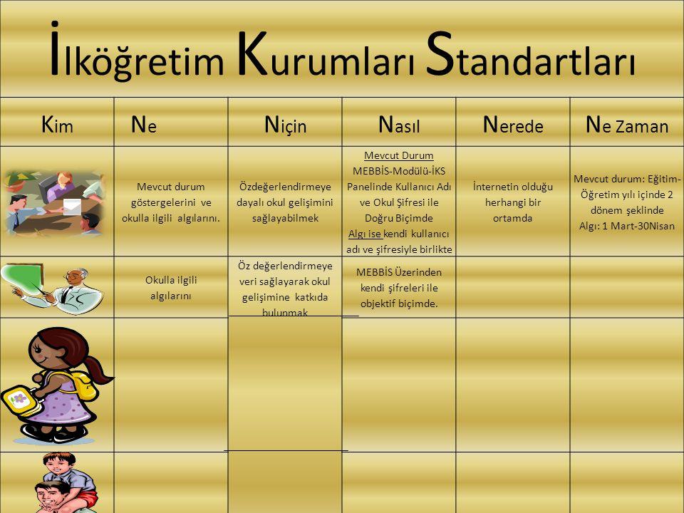 İ lköğretim K urumları S tandartları K im N e N için N asıl N erede N e Zaman Mevcut durum göstergelerini ve okulla ilgili algılarını. Özdeğerlendirme