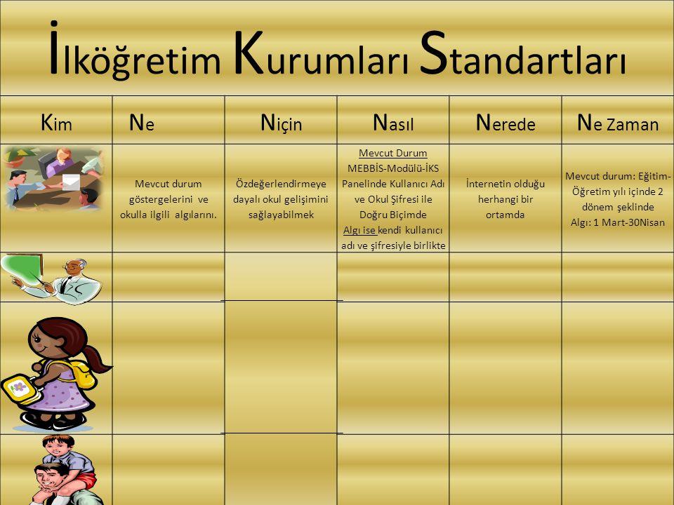 İ lköğretim K urumları S tandartları K im N e N için N asıl N erede N e Zaman Mevcut durum göstergelerini ve okulla ilgili algılarını.