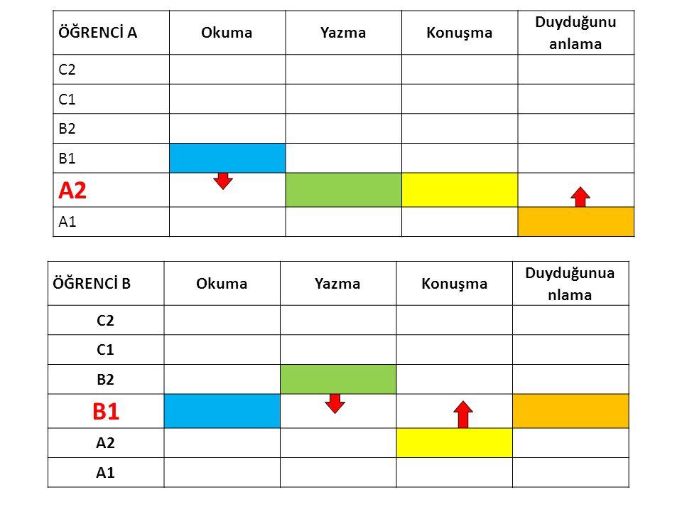 ÖĞRENCİ AOkumaYazmaKonuşma Duyduğunu anlama C2 C1 B2 B1 A2 A1 ÖĞRENCİ BOkumaYazmaKonuşma Duyduğunua nlama C2 C1 B2 B1 A2 A1