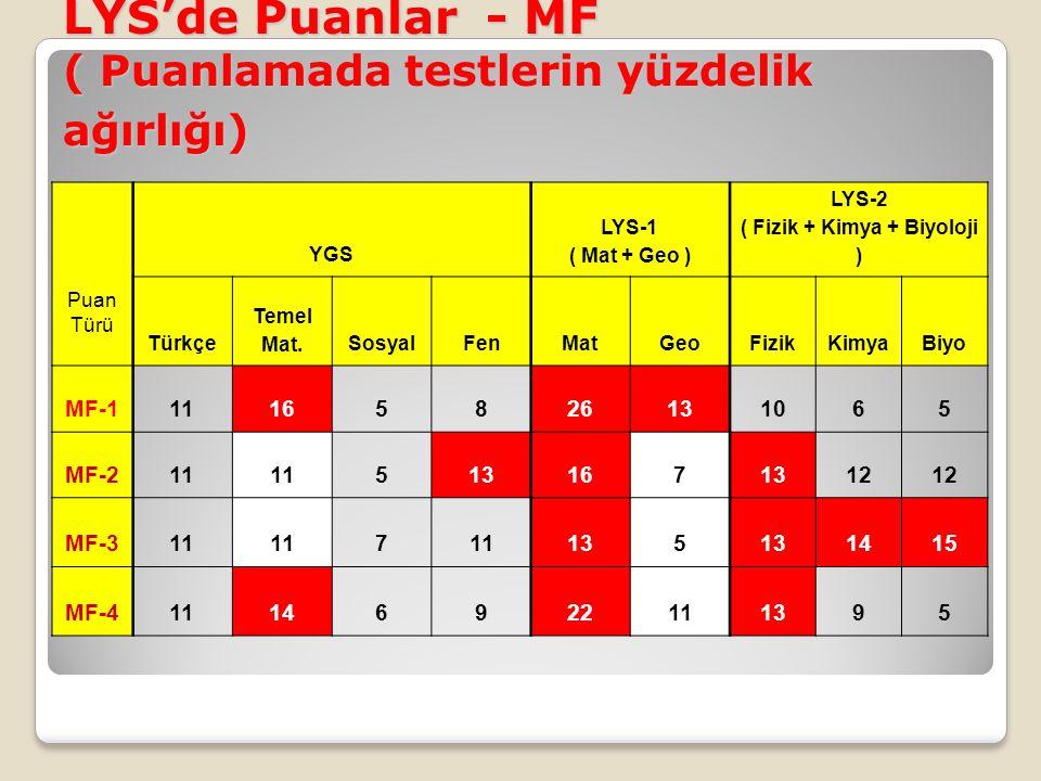 LYS'de Puanlar - MF ( Puanlamada testlerin yüzdelik ağırlığı) Puan Türü YGS LYS-1 ( Mat + Geo ) LYS-2 ( Fizik + Kimya + Biyoloji ) Türkçe Temel Mat.So
