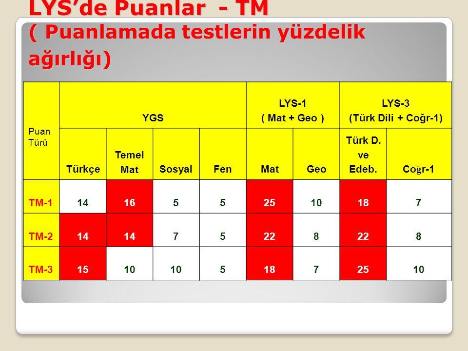 LYS'de Puanlar - TM ( Puanlamada testlerin yüzdelik ağırlığı) Puan Türü YGS LYS-1 ( Mat + Geo ) LYS-3 (Türk Dili + Coğr-1) Türkçe Temel MatSosyalFenMa