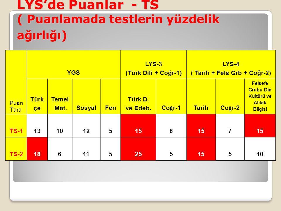 LYS'de Puanlar - TS ( Puanlamada testlerin yüzdelik ağırlığı) Puan Türü YGS LYS-3 (Türk Dili + Coğr-1) LYS-4 ( Tarih + Fels Grb + Coğr-2) Türk çe Teme