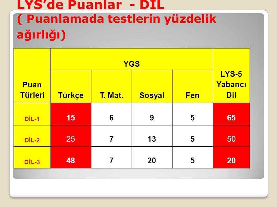 LYS'de Puanlar - DİL ( Puanlamada testlerin yüzdelik ağırlığı) Puan Türleri YGS LYS-5 Yabancı Dil TürkçeT. Mat.SosyalFen DİL-1 1569565 DİL-2 25713550