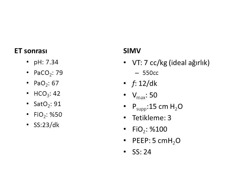 ET sonrası pH: 7.34 PaCO 2 : 79 PaO 2 : 67 HCO 3 : 42 SatO 2 : 91 FiO 2 : %50 SS:23/dk SIMV VT: 7 cc/kg (ideal ağırlık) – 550cc f: 12/dk V max : 50 P