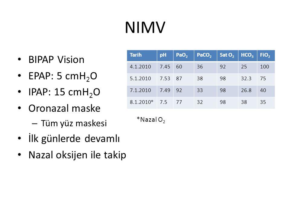 NIMV BIPAP Vision EPAP: 5 cmH 2 O IPAP: 15 cmH 2 O Oronazal maske – Tüm yüz maskesi İlk günlerde devamlı Nazal oksijen ile takip TarihpHPaO 2 PaCO 2 S