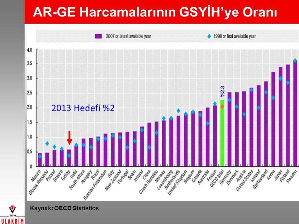 AR-GE Harcamalarının GSYİH'ye Oranı Kaynak: OECD Statistics %2.3 2013 Hedefi %2