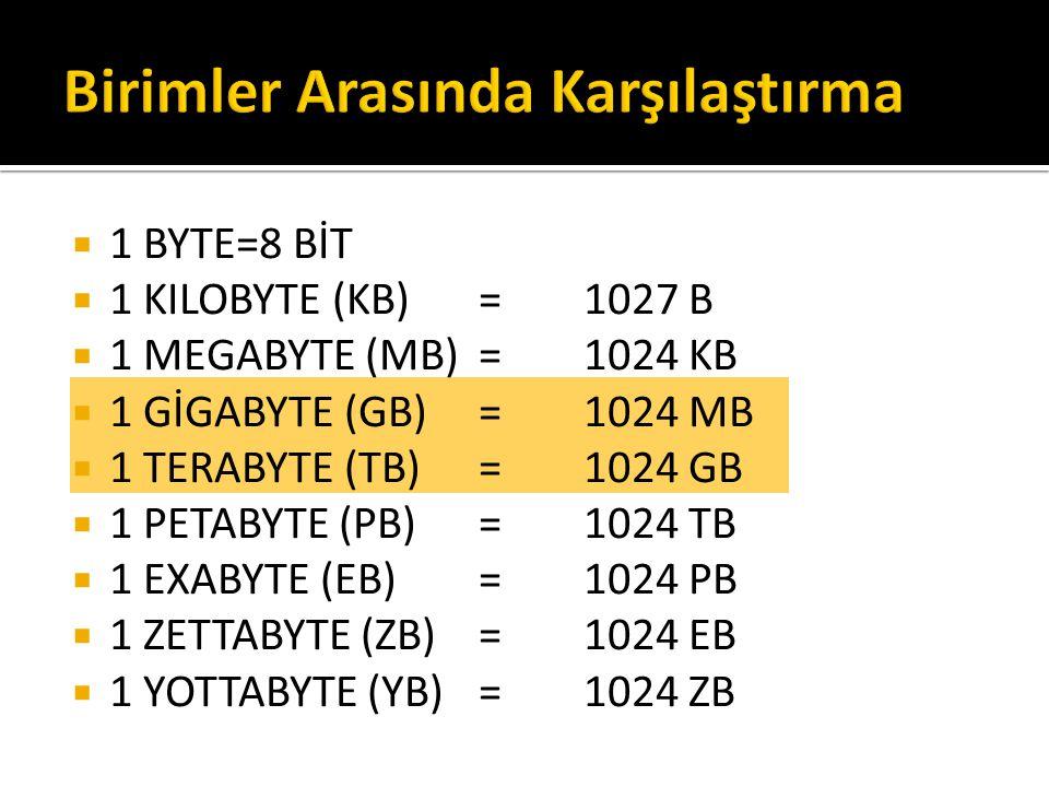  1 BYTE=8 BİT  1 KILOBYTE (KB)=1027 B  1 MEGABYTE (MB)=1024 KB  1 GİGABYTE (GB)=1024 MB  1 TERABYTE (TB)=1024 GB  1 PETABYTE (PB)=1024 TB  1 EXABYTE (EB)=1024 PB  1 ZETTABYTE (ZB)=1024 EB  1 YOTTABYTE (YB)=1024 ZB