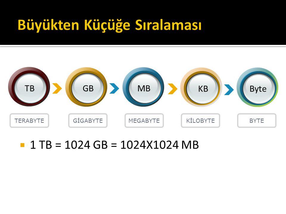 TBGBMB KBByte TERABYTEGİGABYTEMEGABYTEKİLOBYTEBYTE  1 TB = 1024 GB = 1024X1024 MB