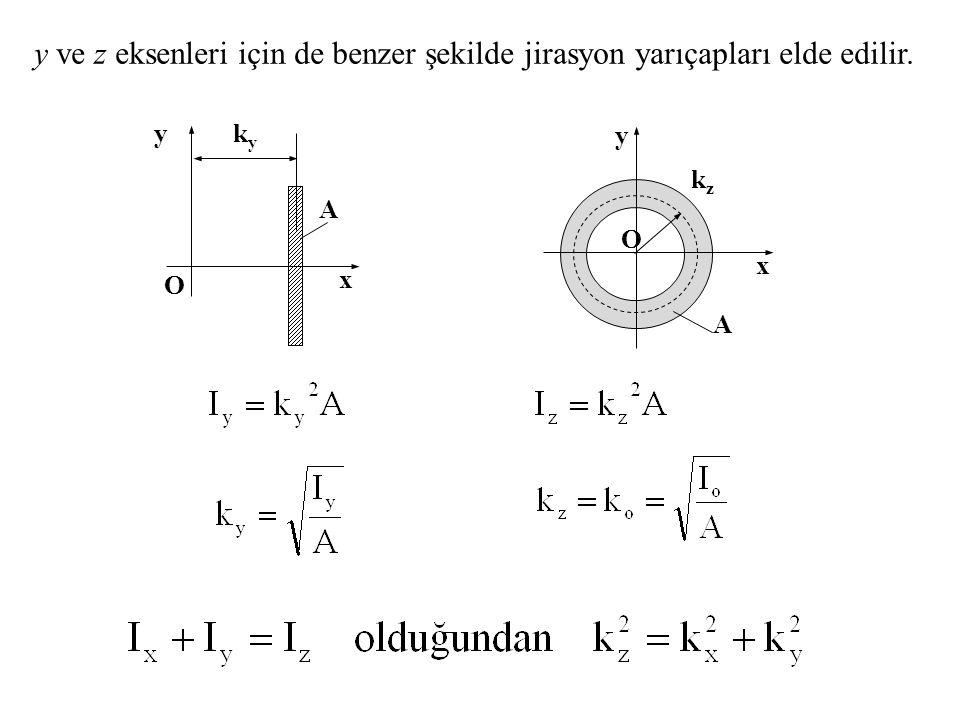 y ve z eksenleri için de benzer şekilde jirasyon yarıçapları elde edilir. kyky y x A O y x O kzkz A