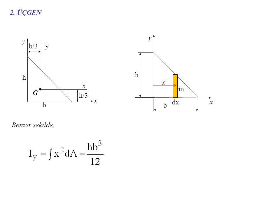 2. ÜÇGEN G x y b/3 h/3 h b y x h b y x dx m x Benzer şekilde,