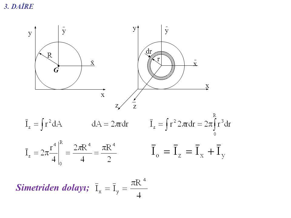 3. DAİRE y G x y R y x G x x z y z r dr Simetriden dolayı;