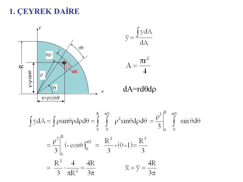 1. ÇEYREK DAİRE dA=rd  d  x dA y=  sin  x=  cos  R   dd dd y