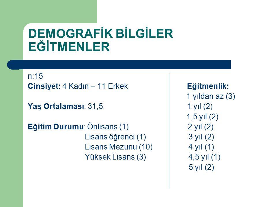 DEMOGRAFİK BİLGİLER EĞİTMENLER n:15 Cinsiyet: 4 Kadın – 11 Erkek Eğitmenlik: 1 yıldan az (3) Yaş Ortalaması: 31,5 1 yıl (2) 1,5 yıl (2) Eğitim Durumu: Önlisans (1) 2 yıl (2) Lisans öğrenci (1) 3 yıl (2) Lisans Mezunu (10) 4 yıl (1) Yüksek Lisans (3) 4,5 yıl (1) 5 yıl (2)