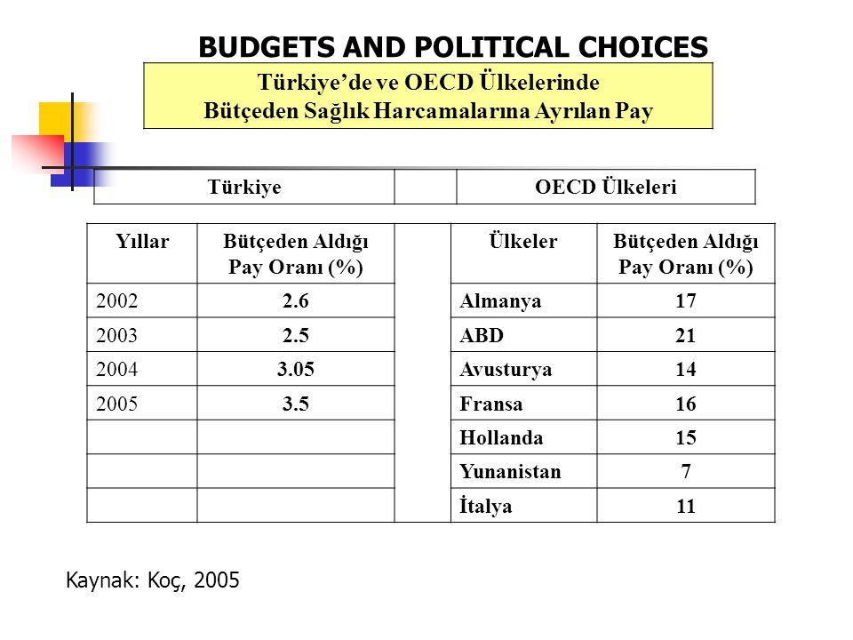 Türkiye'de ve OECD Ülkelerinde Bütçeden Sağlık Harcamalarına Ayrılan Pay TürkiyeOECD Ülkeleri YıllarBütçeden Aldığı Pay Oranı (%) ÜlkelerBütçeden Aldığı Pay Oranı (%) 20022.6Almanya17 20032.5ABD21 20043.05Avusturya14 20053.5Fransa16 Hollanda15 Yunanistan7 İtalya11 Kaynak: Koç, 2005 BUDGETS AND POLITICAL CHOICES