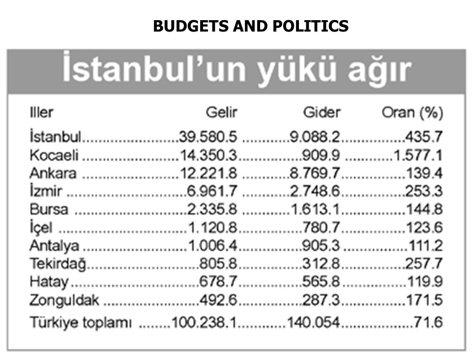 BUDGETS AND POLITICS